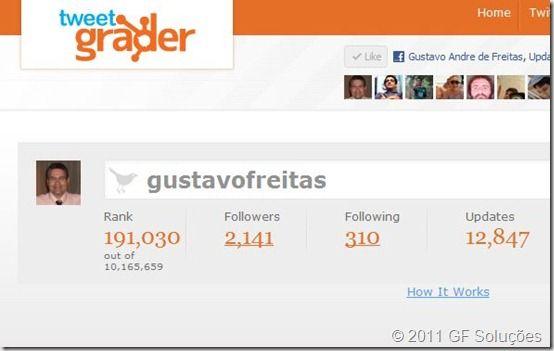 Conheça mais sobre seu perfil no Twitter com o Tweet Grader 1
