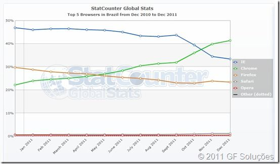 StatCounter-browser-BR-monthly-201012-201112