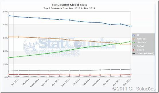 pesquisa browser mais utilizado no mundo