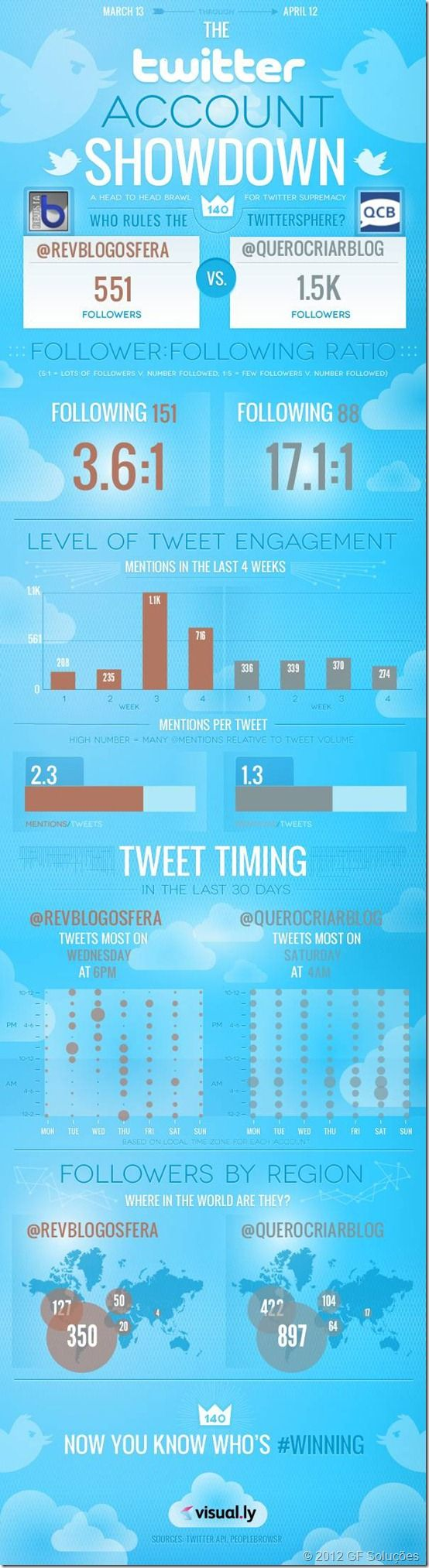 infografico twitter