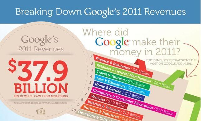 google adwords ganhos 2011